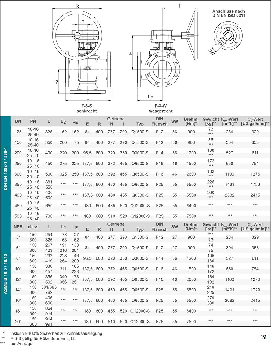 Techn-Daten-DE-F3-2