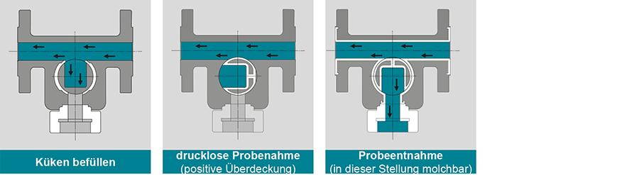 Konstruktionsprinzip-Contiflow