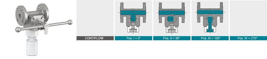 Kuekenform-Contiflow