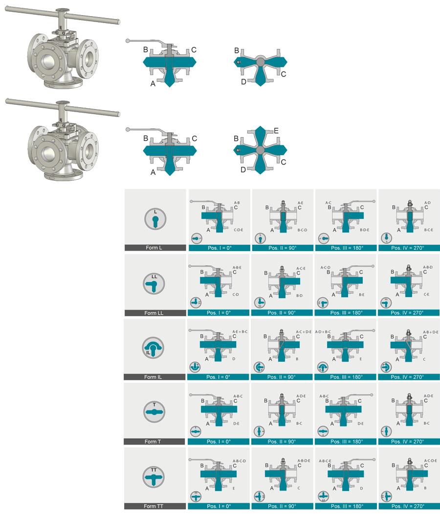 Kuekenform-F4S-F5