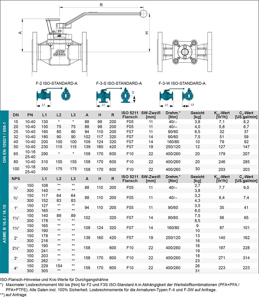 Produkt-Kugelhahn-ISO-STANDARD-A-TechnDaten2