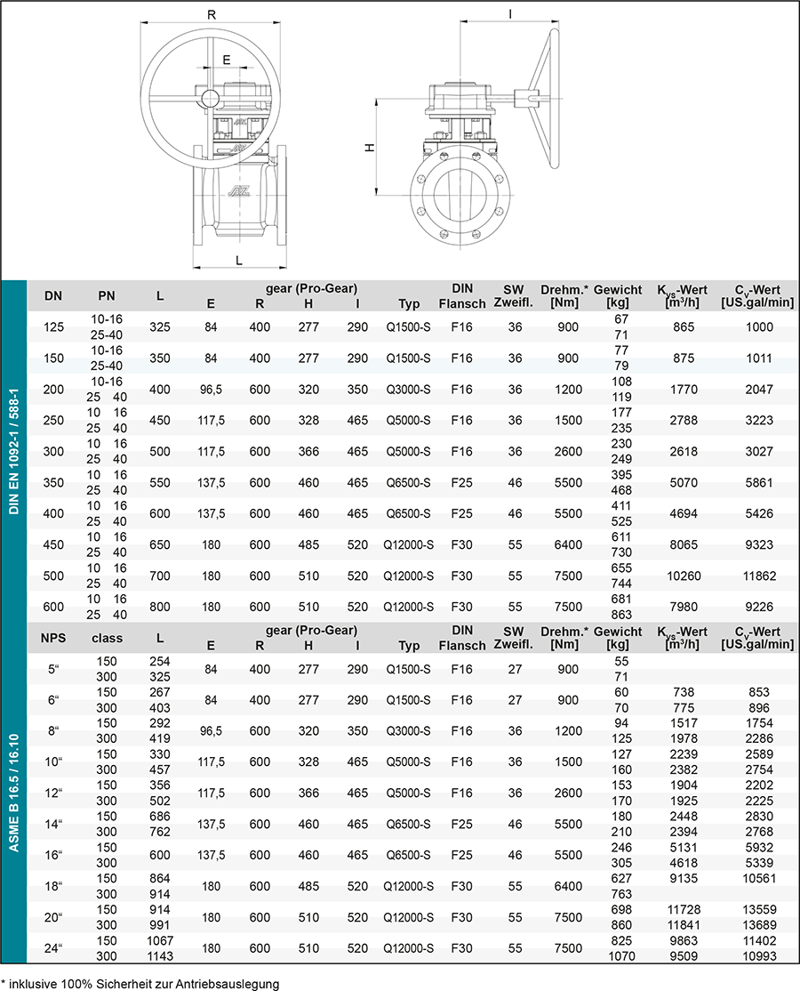 Techn-Daten_F2-getriebe-DE