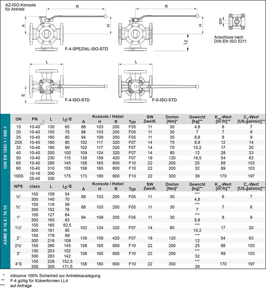 Techn-Daten_F4-F5-hand-DE