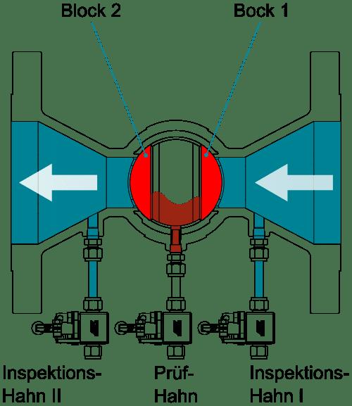 Funktionsprinzip Double Block & Bleed